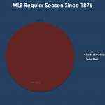 Pie Graph: Regular Season Starts vs. Perfect Games