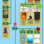 Flowchart: 101 Books to Read This Summer