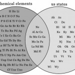 Elemental Symbols vs. States in the Union