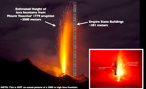 A 3000 meter lava fountain compared to the Empire State Building.