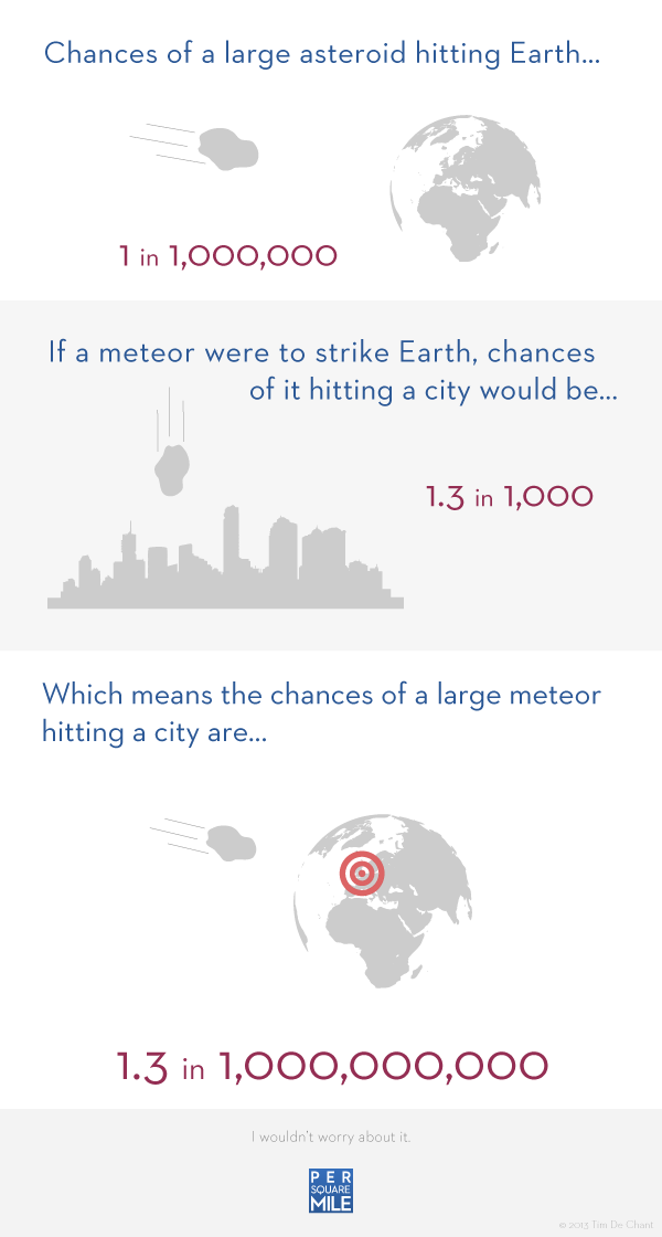 Risk of asteroid destroying a city