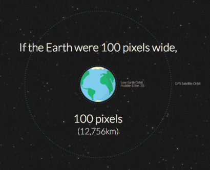 If the Earth were 100px Wide...