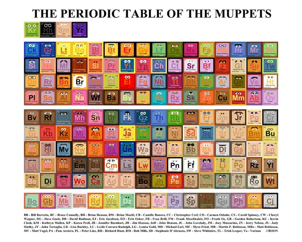 The Periodic Table of the Muppets Art Print by Mike Boon | Society6