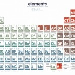 Periodic Tables of Star Wars