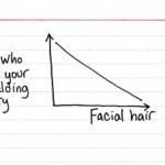 Inverse relationships involving facial hair