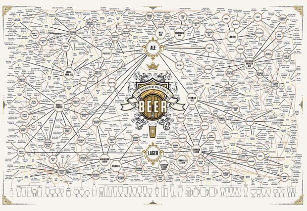 The Magnificent Multitude of Beer